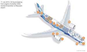Interactive visual of 787's problems